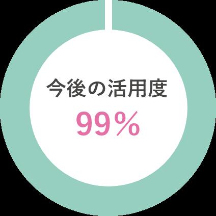 今後の活用度90%